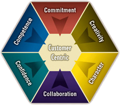 customer centred business model There's a trend in business today for companies to become more customer- centric companies are focusing not only on their products and services, but also on their customers your company's objectives should highlight the quality of your product and the support of your customers customer focus goes hand-in-hand with.
